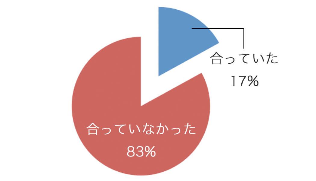 サイズが合うブラをつけていた人と合わないブラをつけていた人の割合-円グラフ