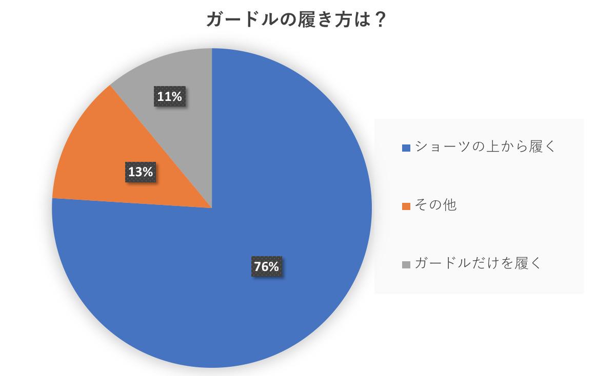 ガードルをどうやって履くか?のアンケート結果、円グラフ