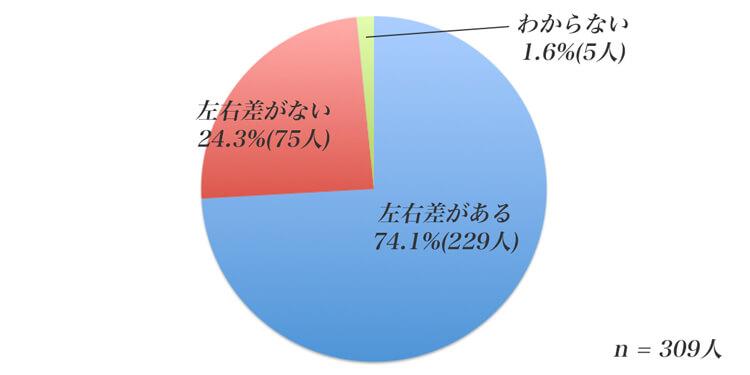 胸の左右の大きさに違いについてのアンケート結果