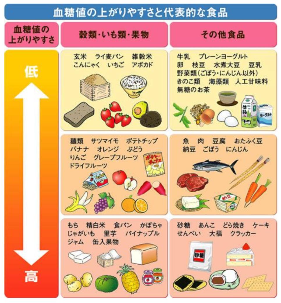 主な食品のGI値を表にしたもの